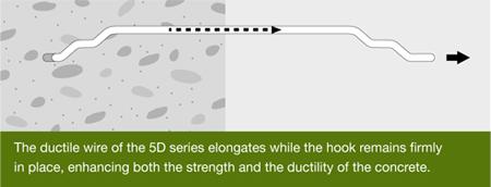5D ductile wire